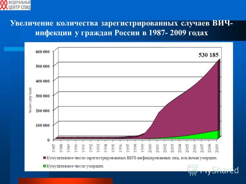 Увеличение количества зарегистрированных случаев ВИЧ- инфекции у граждан России в 1987- 2009 годах 530 185
