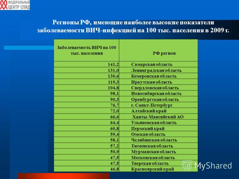 Регионы РФ, имеющие наиболее высокие показатели заболеваемости ВИЧ-инфекцией на 100 тыс. населения в 2009 г. Заболеваемость ВИЧ на 100 тыс. населенияРФ регион 141,2Самарская область 131,0Ленинградская область 130,6Кемеровская область 119,3Иркутская о