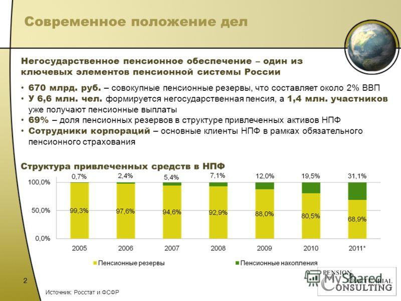 Современное положение дел 2 Негосударственное пенсионное обеспечение – один из ключевых элементов пенсионной системы России 670 млрд. руб. – совокупные пенсионные резервы, что составляет около 2% ВВП У 6,6 млн. чел. формируется негосударственная пенс