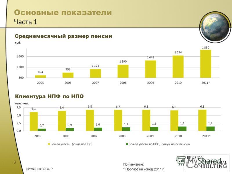 Основные показатели Часть 1 3 Источник: ФСФР Примечание: * Прогноз на конец 2011 г.