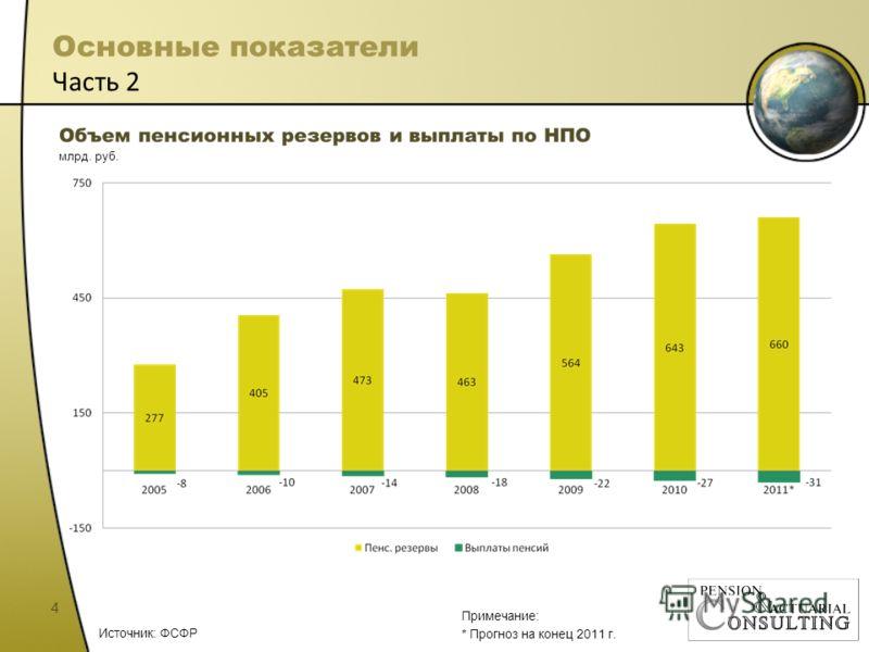 Основные показатели Часть 2 4 млрд. руб. Источник: ФСФР Примечание: * Прогноз на конец 2011 г.