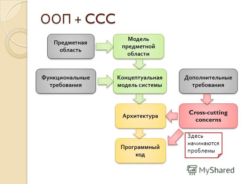 ООП + CCC Предметная область Функциональные требования Модель предметной области Концептуальная модель системы Архитектура Программный код Дополнительные требования Cross-cutting concerns Здесь начинаются проблемы