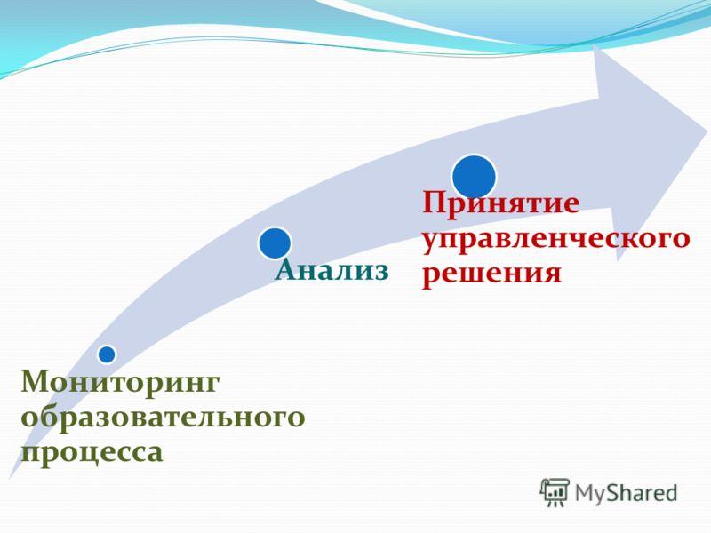 Мониторинг образовательного процесса Анализ Принятие управленческого решения