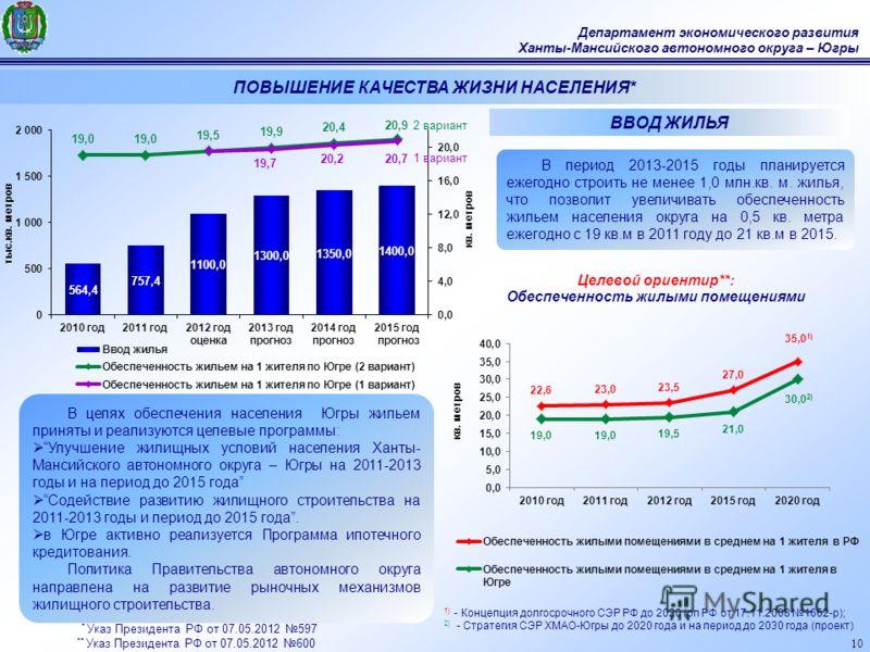 10 Департамент экономического развития Ханты-Мансийского автономного округа – Югры 2 вариант 1 вариант ВВОД ЖИЛЬЯ 1) - Концепция долгосрочного СЭР РФ до 2020 (рп РФ от 17.11.2008 1662-р); 2) - Стратегия СЭР ХМАО-Югры до 2020 года и на период до 2030