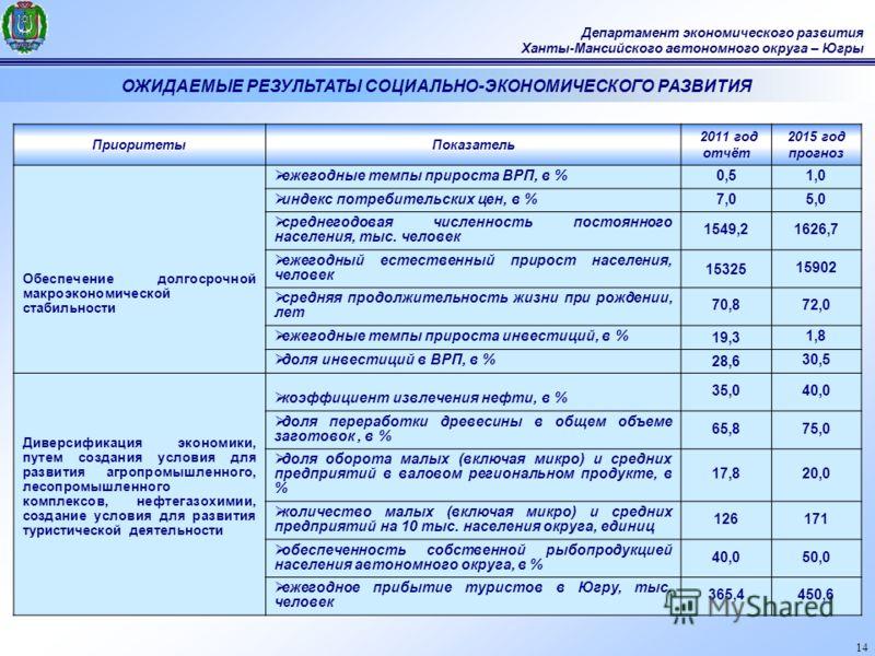 14 Департамент экономического развития Ханты-Мансийского автономного округа – Югры ОЖИДАЕМЫЕ РЕЗУЛЬТАТЫ СОЦИАЛЬНО-ЭКОНОМИЧЕСКОГО РАЗВИТИЯ ПриоритетыПоказатель 2011 год отчёт 2015 год прогноз Обеспечение долгосрочной макроэкономической стабильности еж