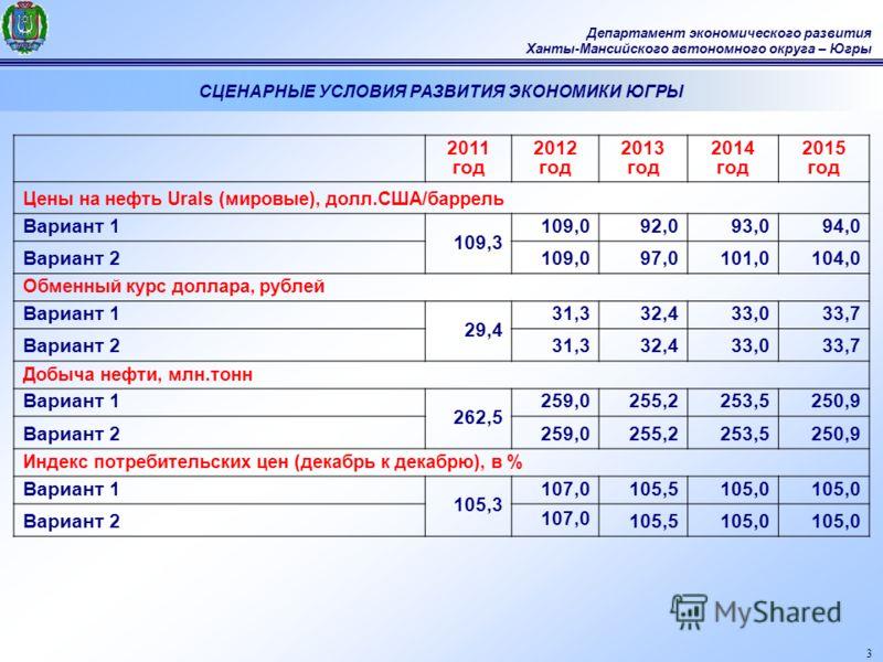 3 Департамент экономического развития Ханты-Мансийского автономного округа – Югры СЦЕНАРНЫЕ УСЛОВИЯ РАЗВИТИЯ ЭКОНОМИКИ ЮГРЫ 2011 год 2012 год 2013 год 2014 год 2015 год Цены на нефть Urals (мировые), долл.США/баррель Вариант 1 109,3 109,092,093,094,0