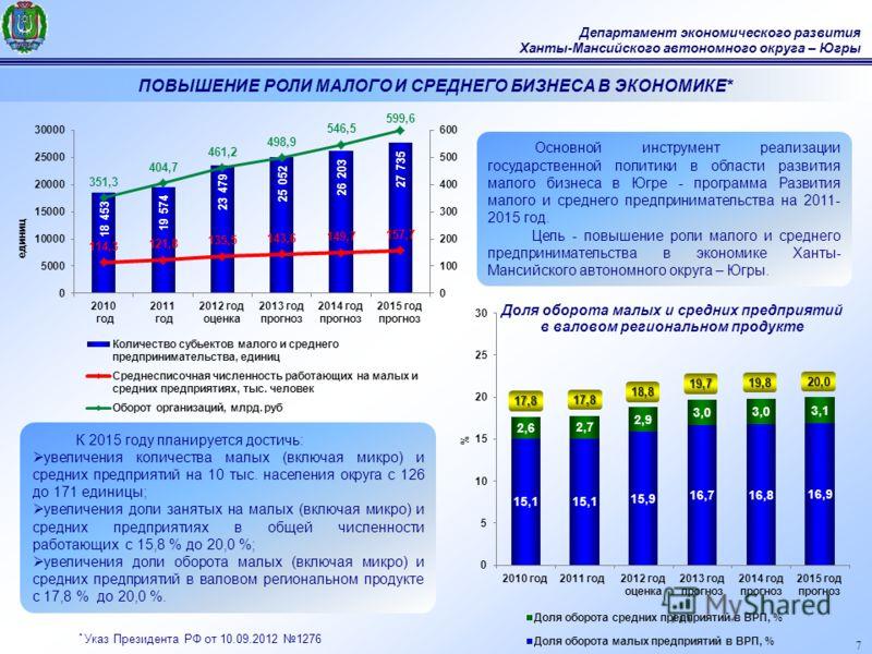 7 Департамент экономического развития Ханты-Мансийского автономного округа – Югры Основной инструмент реализации государственной политики в области развития малого бизнеса в Югре - программа Развития малого и среднего предпринимательства на 2011- 201