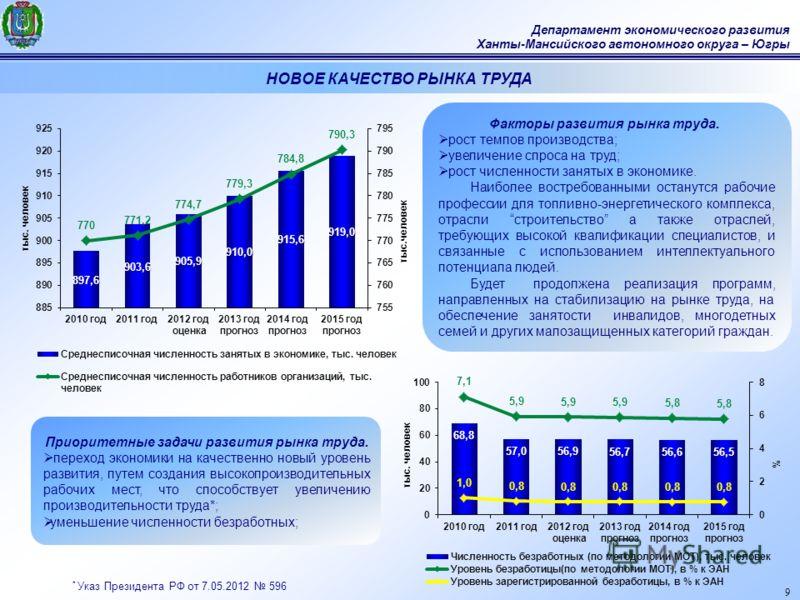 9 Департамент экономического развития Ханты-Мансийского автономного округа – Югры Факторы развития рынка труда. рост темпов производства; увеличение спроса на труд; рост численности занятых в экономике. Наиболее востребованными останутся рабочие проф