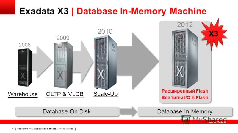 Copyright © 2012, Oracle and/or its affiliates. All rights reserved. 10 Exadata X3 | Database In-Memory Machine 2008 Warehouse 2010 Scale-Up OLTP & VLDB 2009 2012 Расширенный Flash Все типы I/O в Flash Database On Disk X3 Database In-Memory