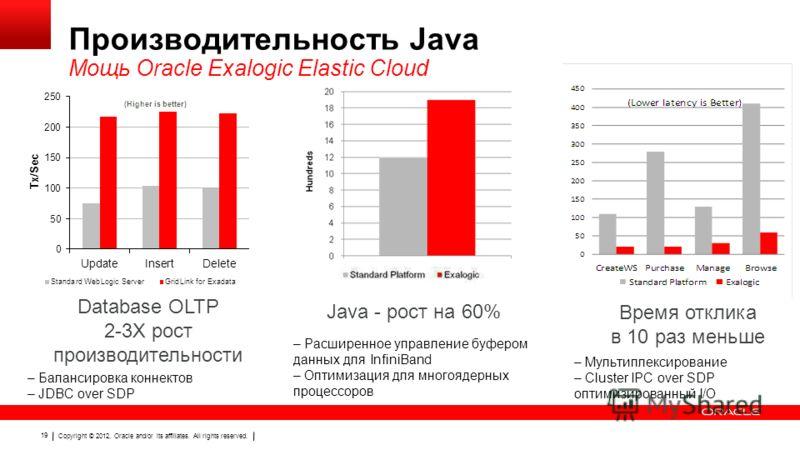 Copyright © 2012, Oracle and/or its affiliates. All rights reserved. 19 Производительность Java Мощь Oracle Exalogic Elastic Cloud Database OLTP 2-3X рост производительности Java - рост на 60% – Балансировка коннектов – JDBC over SDP – Расширенное уп