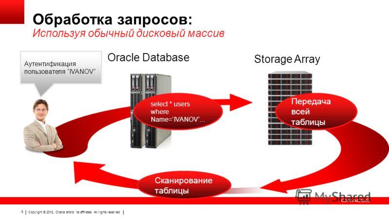 Copyright © 2012, Oracle and/or its affiliates. All rights reserved. 6 Обработка запросов: Используя обычный дисковый массив Аутентификация пользователя IVANOV Сканирование таблицы Oracle Database Storage Array Передача всей таблицы select * users wh