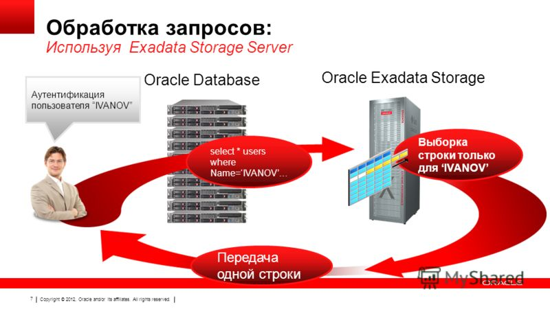 Copyright © 2012, Oracle and/or its affiliates. All rights reserved. 7 Обработка запросов: Используя Exadata Storage Server Передача одной строки Oracle Exadata Storage select * users where Name=IVANOV… Выборка строки только для IVANOV Oracle Databas