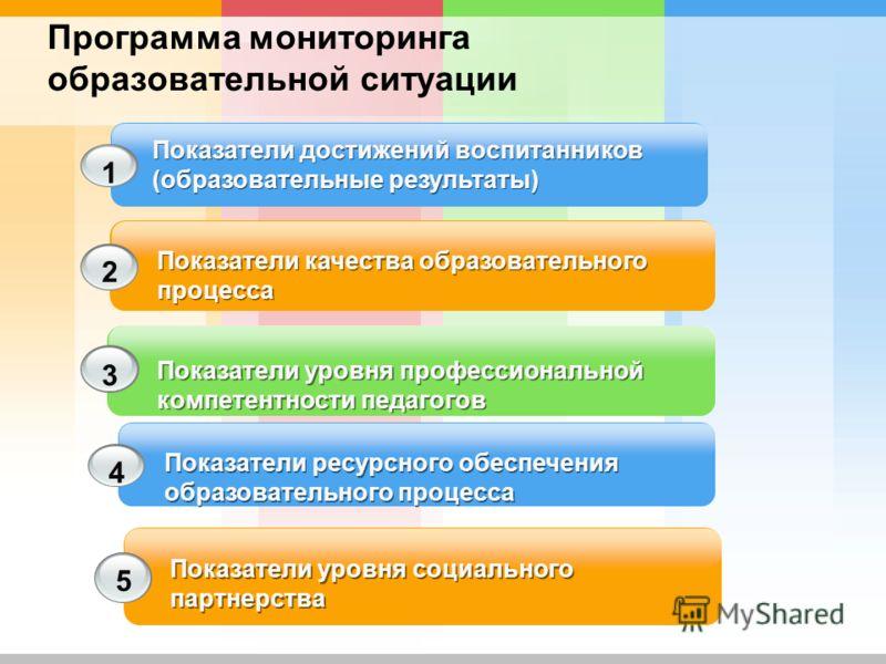 Показатели уровня профессиональной компетентности педагогов 3 Показатели ресурсного обеспечения образовательного процесса 4 Показатели уровня социального партнерства 5 Программа мониторинга образовательной ситуации Показатели качества образовательног