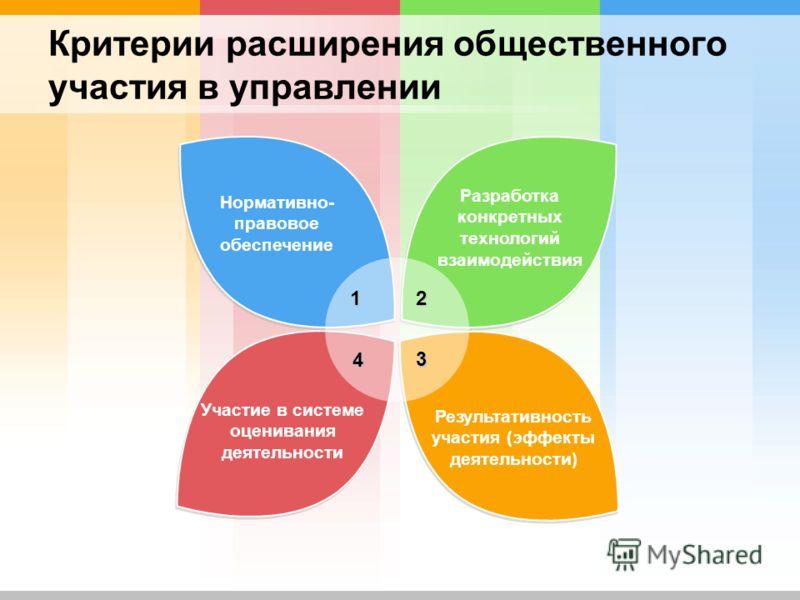 Критерии расширения общественного участия в управлении Разработка конкретных технологий взаимодействия Участие в системе оценивания деятельности Результативность участия (эффекты деятельности) 12 4 3 Нормативно- правовое обеспечение