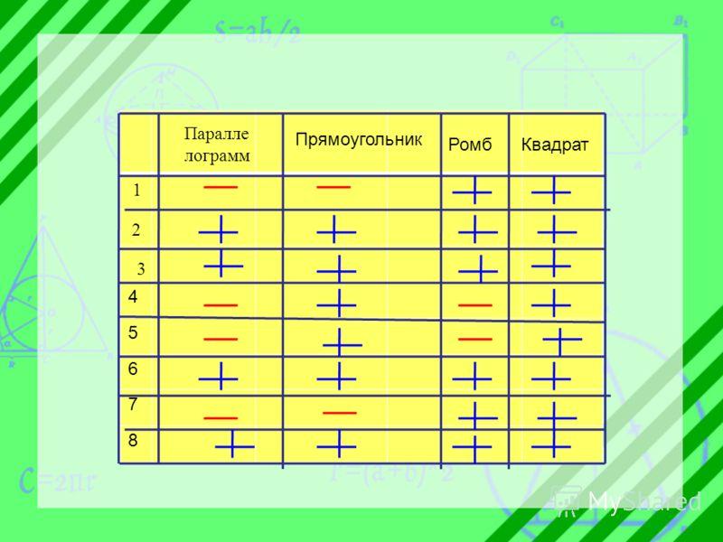 4 5 6 7 8 Паралле лограмм Прямоугольник РомбКвадрат 1 2 3