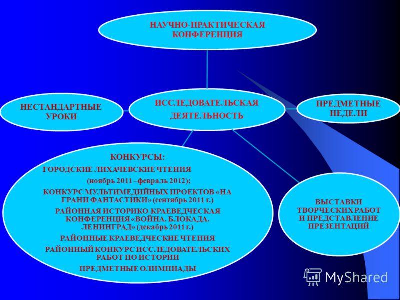 ИССЛЕДОВАТЕЛЬСКАЯ ДЕЯТЕЛЬНОСТЬ НАУЧНО-ПРАКТИЧЕСКАЯ КОНФЕРЕНЦИЯ ПРЕДМЕТНЫЕ НЕДЕЛИ ВЫСТАВКИ ТВОРЧЕСКИХ РАБОТ И ПРЕДСТАВЛЕНИЕ ПРЕЗЕНТАЦИЙ КОНКУРСЫ: ГОРОДСКИЕ ЛИХАЧЕВСКИЕ ЧТЕНИЯ (ноябрь 2011 –февраль 2012); КОНКУРС МУЛЬТИМЕДИЙНЫХ ПРОЕКТОВ «НА ГРАНИ ФАНТА