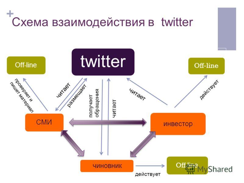 + Схема взаимодействия в twitter twitter инвестор Off-line чиновник Off - line СМИOff - line читает действует читает получает обращения читает размещает проверяет и пишет материал