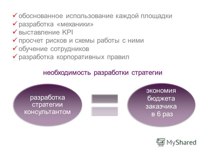 разработка стратегии консультантом экономия бюджета заказчика в 6 раз обоснованное использование каждой площадки разработка «механики» выставление KPI просчет рисков и схемы работы с ними обучение сотрудников разработка корпоративных правил необходим