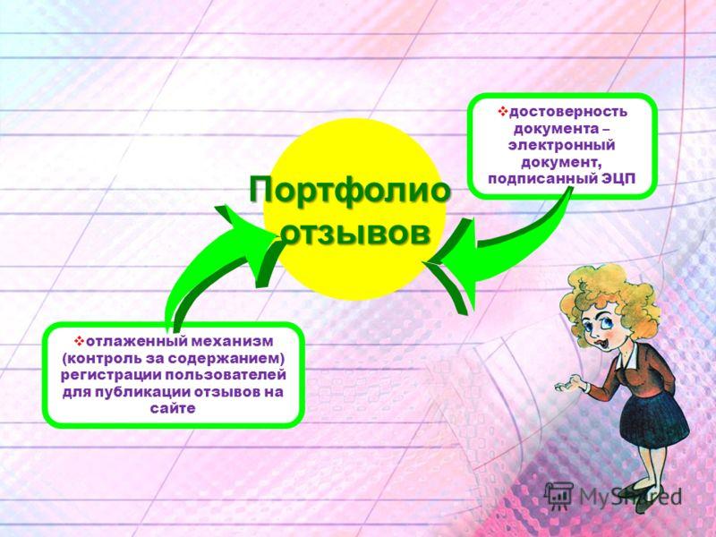 Портфолиоотзывов достоверность документа – электронный документ, подписанный ЭЦП отлаженный механизм (контроль за содержанием) регистрации пользователей для публикации отзывов на сайте
