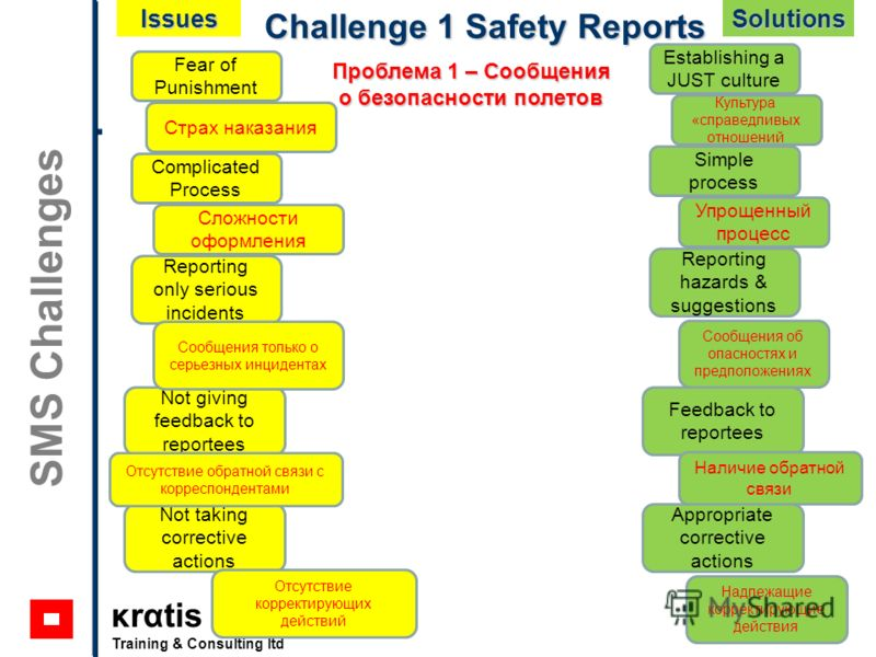 κrαtis Training & Consulting ltd SMS Challenges Challenge 1 Safety Reports Fear of Punishment Complicated Process Reporting only serious incidents Not giving feedback to reportees Not taking corrective actions Establishing a JUST culture Simple proce