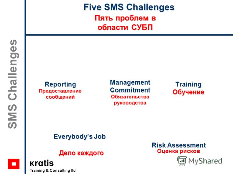 κrαtis Training & Consulting ltd SMS Challenges Five SMS Challenges Пять проблем в области СУБП Training Обучение Reporting Предоставление сообщений Management Commitment Обязательства руководства Everybodys Job Дело каждого Risk Assessment Оценка ри
