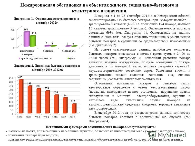 Пожароопасная обстановка на объектах жилого, социально-бытового и культурного назначения В период с 1 по 25 сентября 2012 г. в Кемеровской области зарегистрировано 115 бытовых пожаров, при которых погибло 3, травмировано 0 человек (в 2011г. произошло