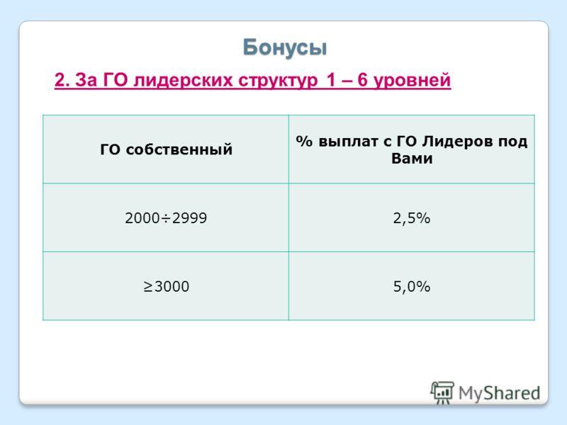 Бонусы 2. За ГО лидерских структур 1 – 6 уровней ГО собственный % выплат с ГО Лидеров под Вами 2000÷29992,5% 30005,0%