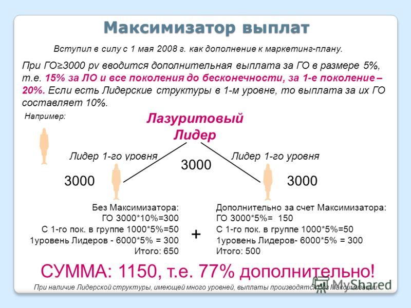Максимизатор выплат 3000 Без Максимизатора: ГО 3000*10%=300 С 1-го пок. в группе 1000*5%=50 1уровень Лидеров - 6000*5% = 300 Итого: 650 + Дополнительно за счет Максимизатора: ГО 3000*5%= 150 С 1-го пок. в группе 1000*5%=50 1уровень Лидеров- 6000*5% =