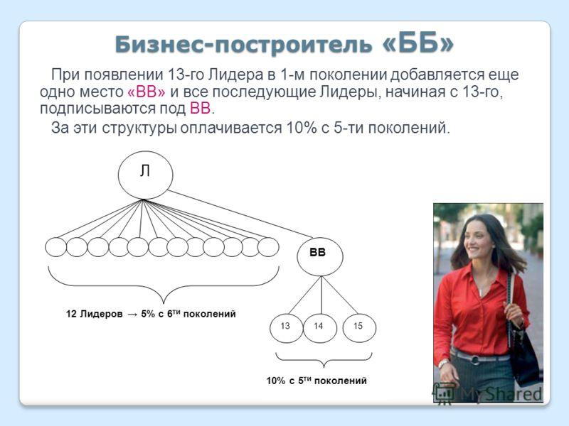 Бизнес-построитель «ББ» При появлении 13-го Лидера в 1-м поколении добавляется еще одно место «ВВ» и все последующие Лидеры, начиная с 13-го, подписываются под ВВ. За эти структуры оплачивается 10% с 5-ти поколений. Л ВВ 13 14 15 12 Лидеров 5% с 6 ти