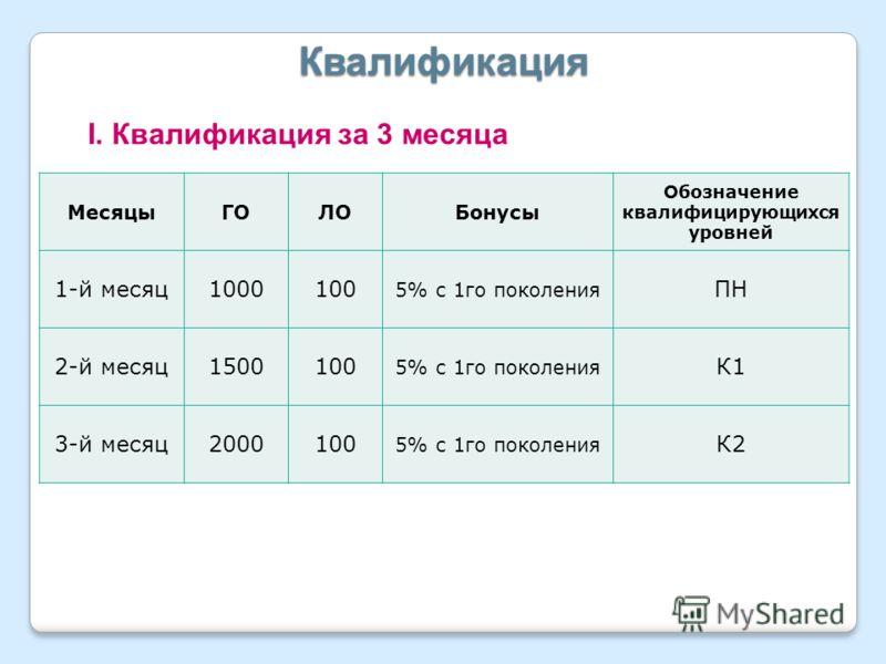 Квалификация I. Квалификация за 3 месяца МесяцыГОЛОБонусы Обозначение квалифицирующихся уровней 1-й месяц1000100 5% с 1го поколения ПН 2-й месяц1500100 5% с 1го поколения К1 3-й месяц2000100 5% с 1го поколения К2
