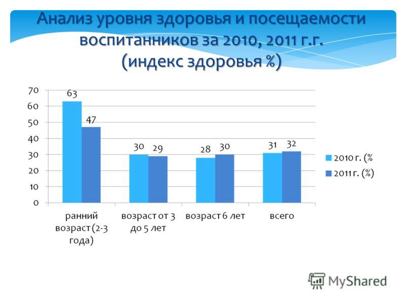 Анализ уровня здоровья и посещаемости воспитанников за 2010, 2011 г.г. (индекс здоровья %)