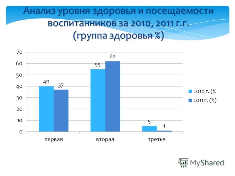 Анализ уровня здоровья и посещаемости воспитанников за 2010, 2011 г.г. (группа здоровья %)