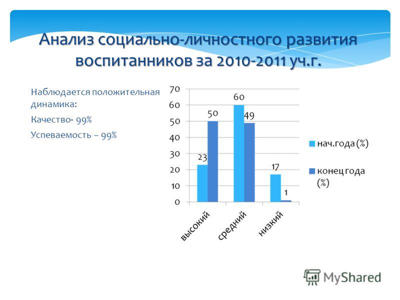 Наблюдается положительная динамика: Качество- 99% Успеваемость – 99% Анализ социально-личностного развития воспитанников за 2010-2011 уч.г.