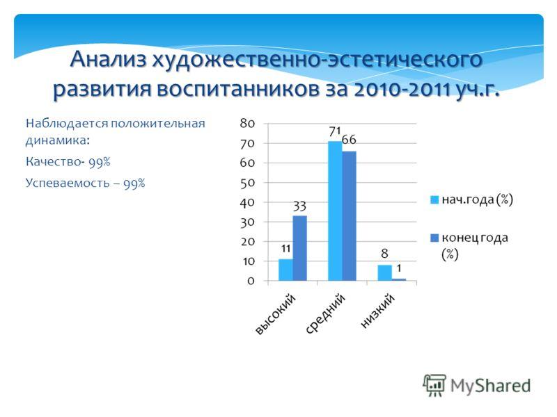 Наблюдается положительная динамика: Качество- 99% Успеваемость – 99% Анализ художественно-эстетического развития воспитанников за 2010-2011 уч.г.