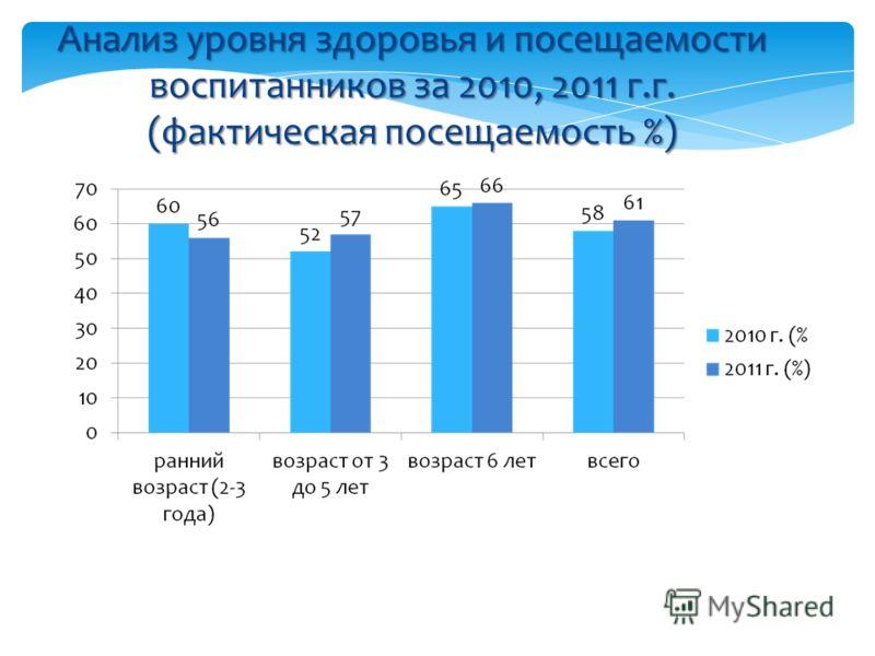 Анализ уровня здоровья и посещаемости воспитанников за 2010, 2011 г.г. (фактическая посещаемость %)