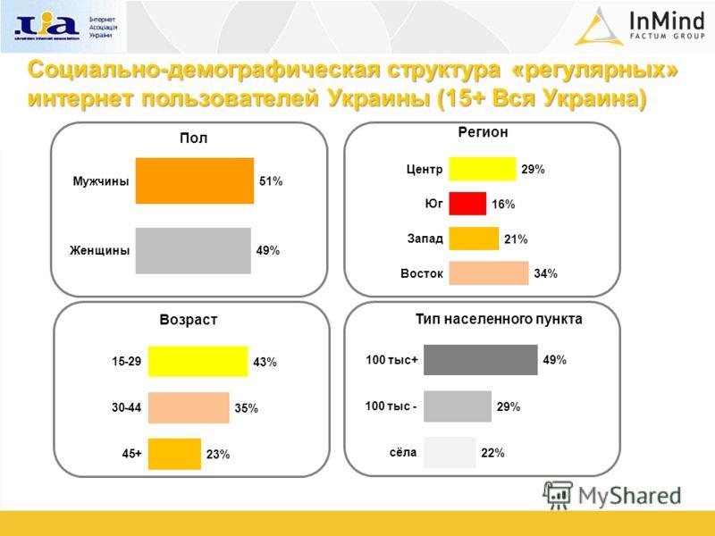 Пол Тип населенного пункта Регион Возраст Социально-демографическая структура «регулярных» интернет пользователей Украины (15+ Вся Украина)
