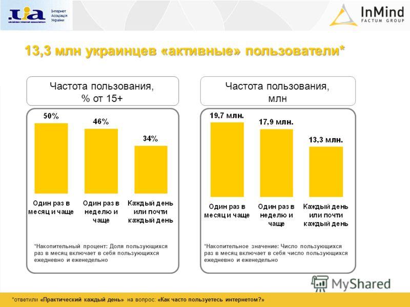 13,3 млн украинцев «активные» пользователи* Частота пользования, % от 15+ Частота пользования, млн *Накопительный процент: Доля пользующихся раз в месяц включает в себя пользующихся ежедневно и еженедельно *Накопительное значение: Число пользующихся