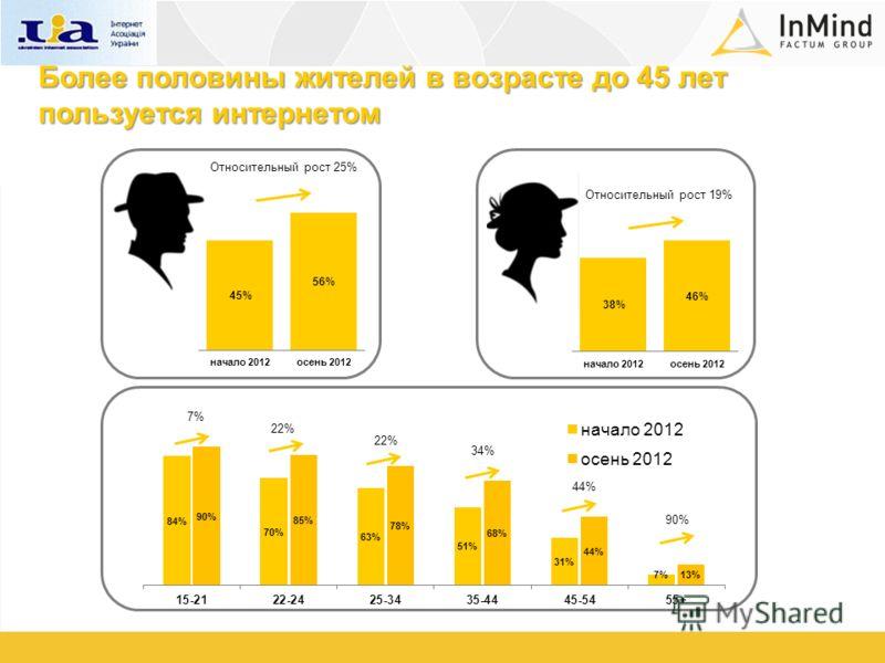 Относительный рост 25% Относительный рост 19% 7% 22% 34% 44% 90% Более половины жителей в возрасте до 45 лет пользуется интернетом