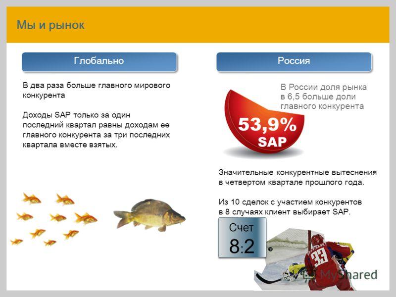 53,9% SAP В России доля рынка в 6,5 больше доли главного конкурента Мы и рынок В два раза больше главного мирового конкурента Доходы SAP только за один последний квартал равны доходам ее главного конкурента за три последних квартала вместе взятых. Гл