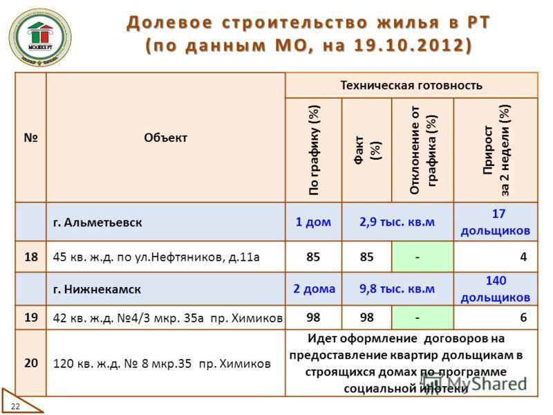 Объект Техническая готовность По графику (%) Факт (%) Отклонение от графика (%) Прирост за 2 недели (%) г. Альметьевск 1 дом2,9 тыс. кв.м 17 дольщиков 18 45 кв. ж.д. по ул.Нефтяников, д.11а 85 -4 г. Нижнекамск 2 дома9,8 тыс. кв.м 140 дольщиков 19 42