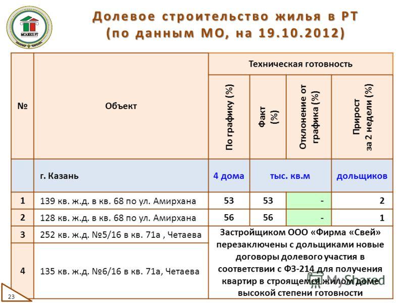 Объект Техническая готовность По графику (%) Факт (%) Отклонение от графика (%) Прирост за 2 недели (%) г. Казань 4 доматыс. кв.мдольщиков 1 139 кв. ж.д. в кв. 68 по ул. Амирхана 53535353 -2 2 128 кв. ж.д. в кв. 68 по ул. Амирхана 56565656 -1 3 252 к