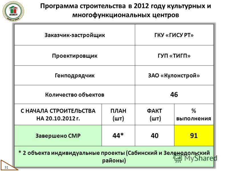 Программа строительства в 2012 году культурных и многофункциональных центров 31