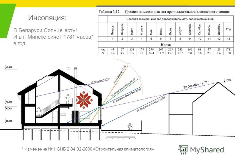Инсоляция: * Изменение 1 СНБ 2.04.02-2000 «Строительная климатология» В Беларуси Солнце есть! И в г. Минске сияет 1781 часов* в год.