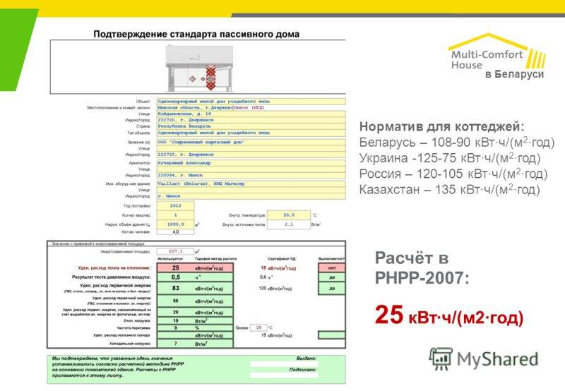 в Беларуси Расчёт в РНРР-2007: 25 кВт·ч/(м2·год) Норматив для коттеджей: Беларусь – 108-90 кВт·ч/(м 2 ·год) Украина -125-75 кВт·ч/(м 2 ·год) Россия – 120-105 кВт·ч/(м 2 ·год) Казахстан – 135 кВт·ч/(м 2 ·год)