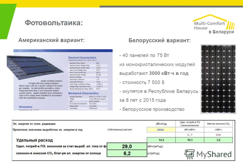 в Беларуси Фотовольтаика: Белорусский вариант: - 40 панелей по 75 Вт из монокристалических модулей выработают 3000 кВт·ч в год - стоимость 7 500 $ - окупятся в Республике Беларусь за 8 лет с 2015 года - белорусское производство Американский вариант: