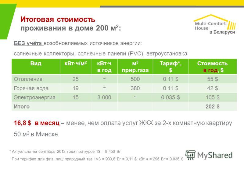 Итоговая стоимость проживания в доме 200 м 2 : ВидкВт·ч/м 2 кВт·ч в год м 3 прир.газа Тариф*, $ Стоимость в год, $ Отопление25 ~ 5000.11 $55 $ Горячая вода19 ~ 3800.11 $42 $ Электроэнергия153 000 ~ 0,035 $105 $ Итого202 $ в Беларуси БЕЗ учёта возобно