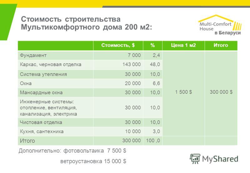 в Беларуси Стоимость строительства Мультикомфортного дома 200 м2: Стоимость, $%Цена 1 м2Итого Фундамент7 0002,4 1 500 $300 000 $ Каркас, черновая отделка143 00048,0 Система утепления30 00010,0 Окна20 0006,6 Мансардные окна30 00010,0 Инженерные систем