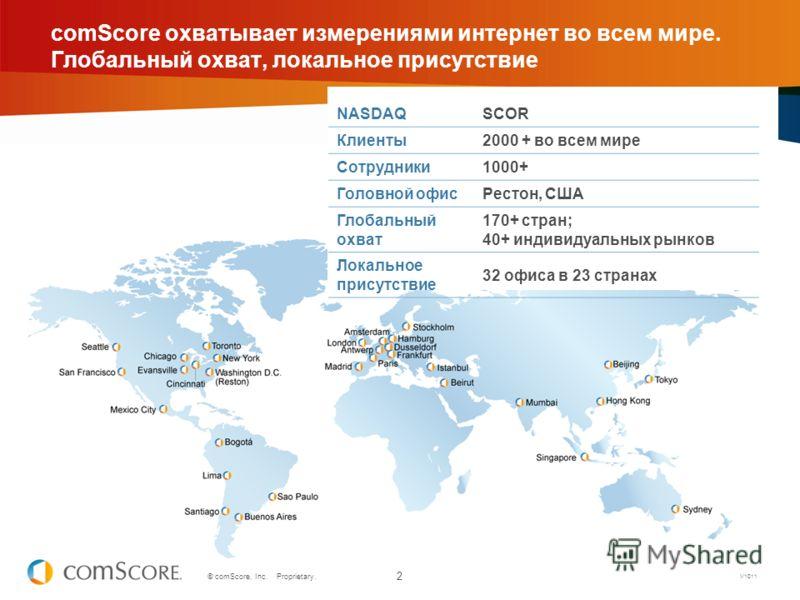 2 © comScore, Inc. Proprietary. NASDAQSCOR Клиенты2000 + во всем мире Сотрудники1000+ Головной офисРестон, США Глобальный охват 170+ стран; 40+ индивидуальных рынков Локальное присутствие 32 офиса в 23 странах comScore охватывает измерениями интернет