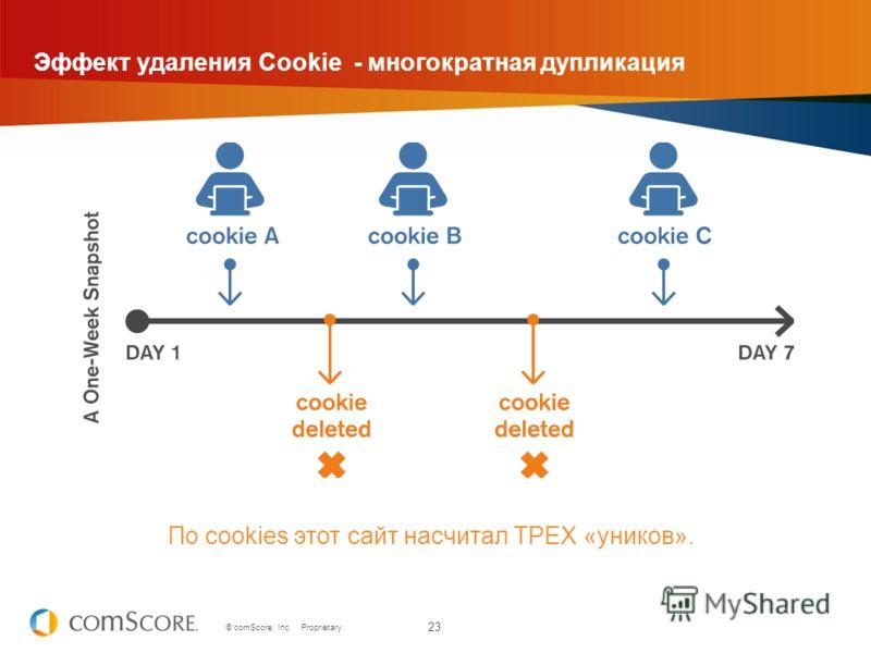 23 © comScore, Inc. Proprietary. Эффект удаления Cookie - многократная дупликация По cookies этот сайт насчитал ТРЕХ «уников».