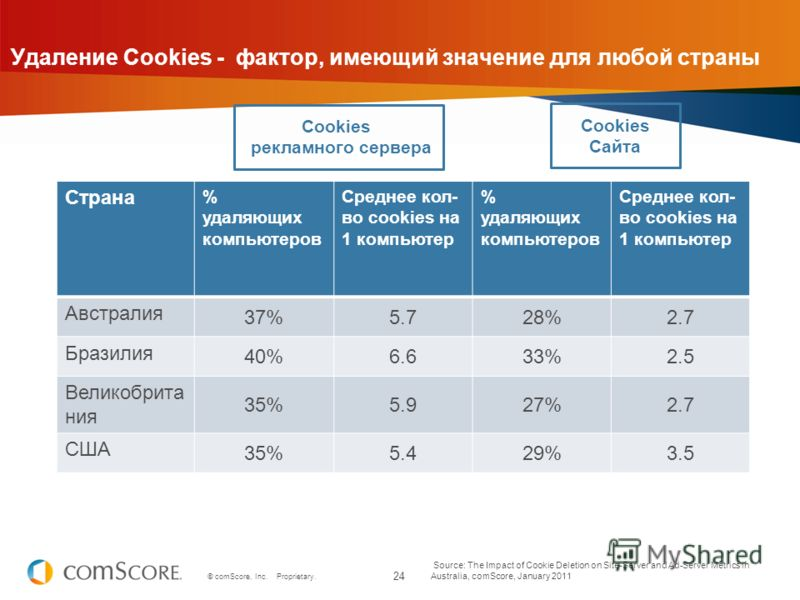 24 © comScore, Inc. Proprietary. Удаление Cookies - фактор, имеющий значение для любой страны Source: The Impact of Cookie Deletion on Site-Server and Ad-Server Metrics in Australia, comScore, January 2011 Cookies рекламного сервера Cookies Сайта Стр